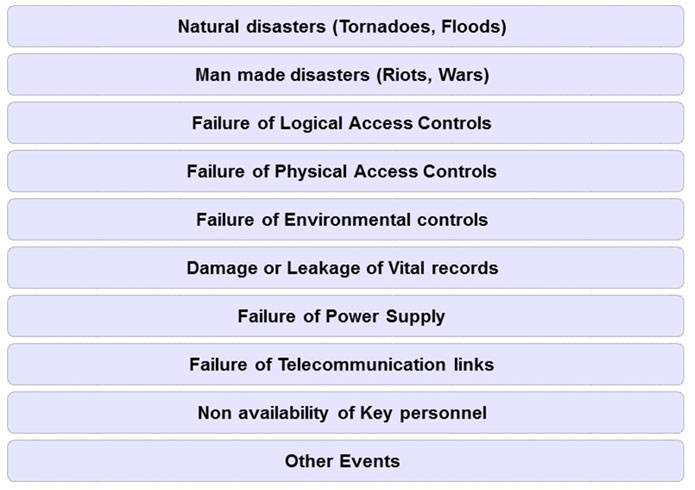 Business Continuity & Disaster Recovery | Alethe Consulting-System ...