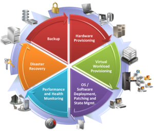 Business Continuity Amp Disaster Recovery Alethe Consulting